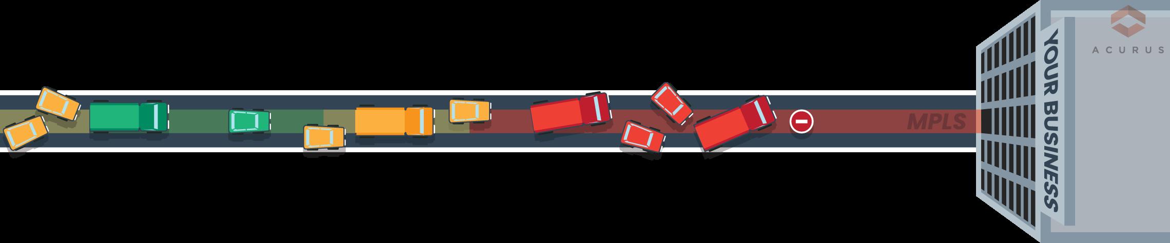sdwan congested lane