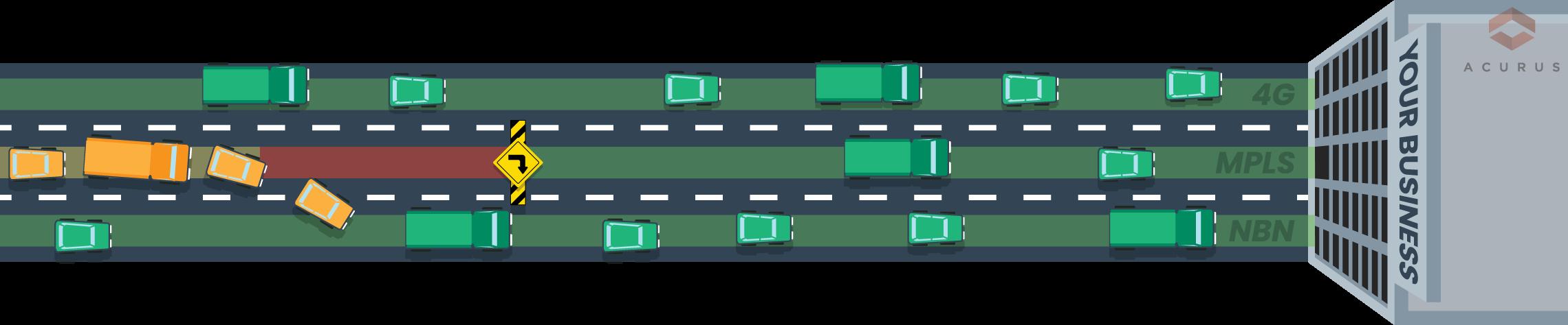 sdwan multi lane